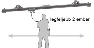 MAB sínes zuhanásvédelmi rendszer, fixálható kikötési ponttal