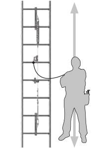 Létrákra szerelhető függőleges zuhanásvédelmi rendszer